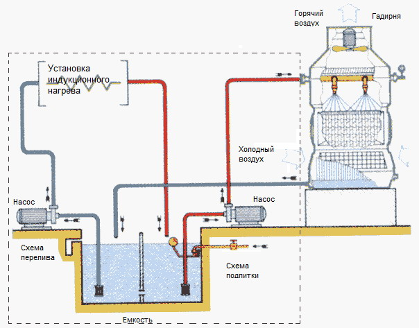 Схема охлаждения ТВЧ установки